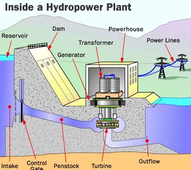 hydraulic turbine working types advantages  disadvantages mechstudy