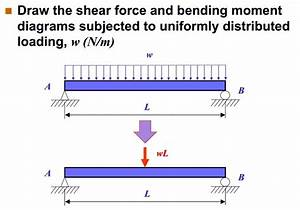 Solved  Draw The Shear Force And Bending Moment Diagrams S