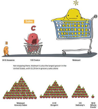 walmart: The weight of Walmart: A company with an annual ...