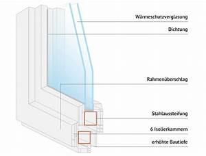 Kunststofffenster Nach Maß : kunststofffenster fenster nach ma k uferportal ~ Frokenaadalensverden.com Haus und Dekorationen