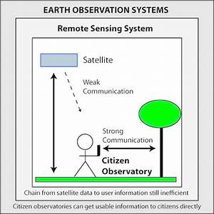 Remote Sensing | Special Issue : Citizen Science and Earth ...