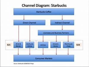 Customer Channels