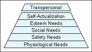 Maslow's Needs Hierarchy and Yoga Psychology