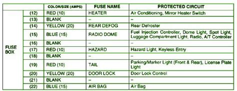 Suzuki Aerio Under Dash Fuse Box Diagram Schematic