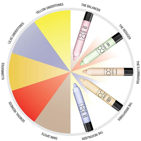 color correction wheel is multi colour correcting the new contouring