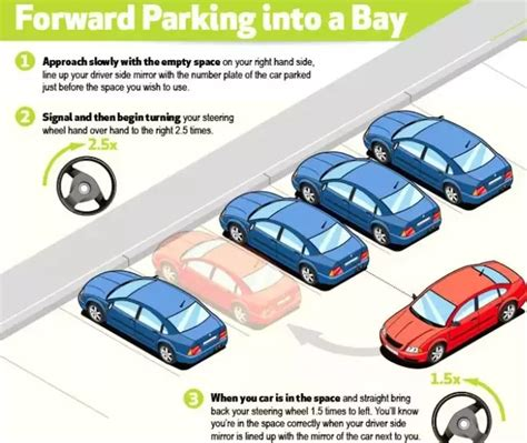 What Are The Different Types Of Parking?