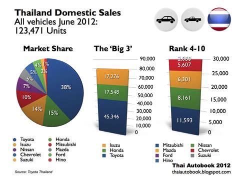 Car Automotive: Thailand Automotive Sales H1 2012