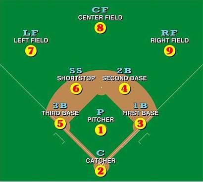 Baseball Field Setup Players Play Beginners Complete