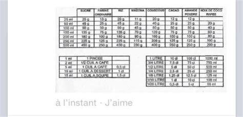 equivalence poids et mesure en cuisine mesures et equivalences en cuisine la cuisine de lilimarti