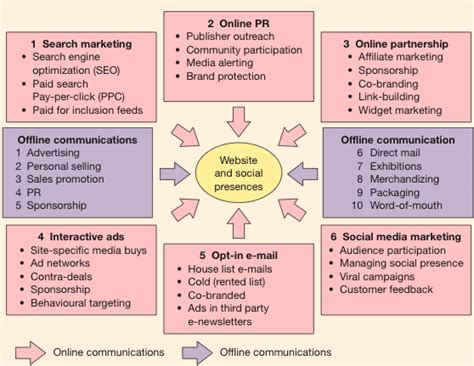 Digital Marketing Channels by Definitions Of Emarketing Vs Vs Digital Marketing