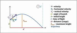 Trajectory Calculator - Projectile Motion