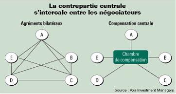 chambre de compensation banque projet de loi de séparation et de régulation des activités