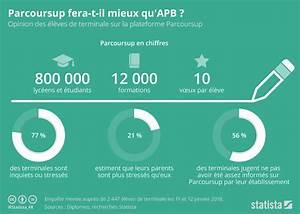 Graphique: Parcoursup fera-t-il mieux qu'APB ? | Statista
