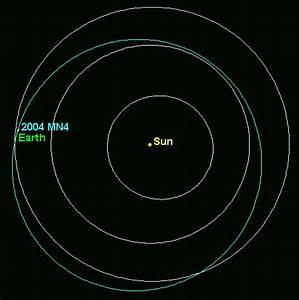Apophis Asteroid Orbit - Pics about space