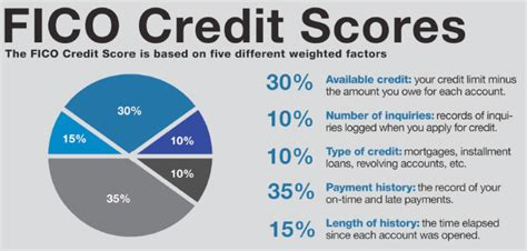 You won't have to make the traditional, upfront refundable security. How Does FICO Credit Score Work - National Debt Law
