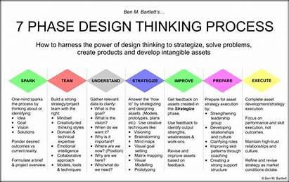 Thinking Process Stanford Phase University Solve Google