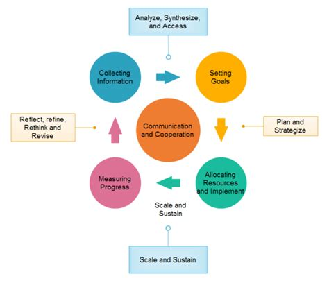 Ppc Strategy Template by Strategic Planning Cycle Exles And Templates