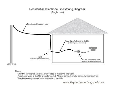 Fix Your Home How Wire Own Telephone Line