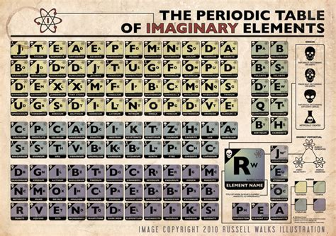 The Periodic Table of Imaginary Elements   Make: DIY