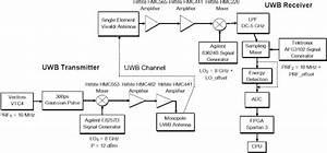 Block Diagram Of Uwb Transmitter And Receiver