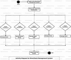 Blood Bank Management System Uml Diagram
