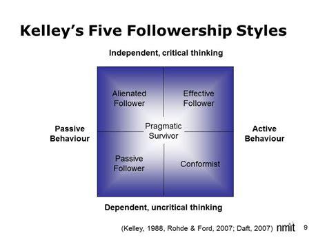 leadership followership furiously paddling