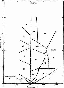 File Phase Diagram Of Sulfur  1975  Png