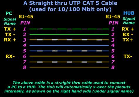 Straight Thru Utp Cables