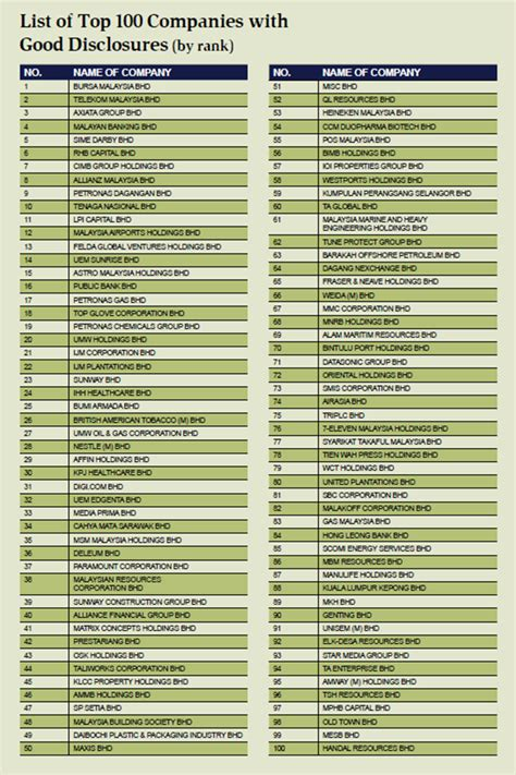 List Of Top 100 Companies For Good Disclosures (by Rank