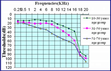 v uhf frequency range scientific publications