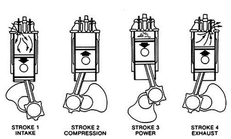 Combustion Engines Selection Guide
