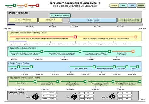 supplier procurement tender timeline template visio