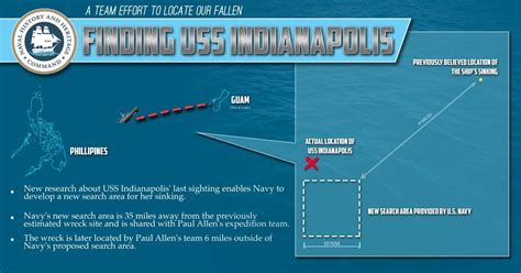 finding uss indianapolis   years  changed