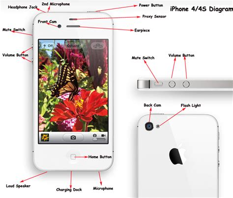 All Iphone 4 Diagram by Houston Iphone Repair Store Common Questions About Our