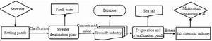 Block Diagram For The Seawater Usage In  U0026quot Seawater