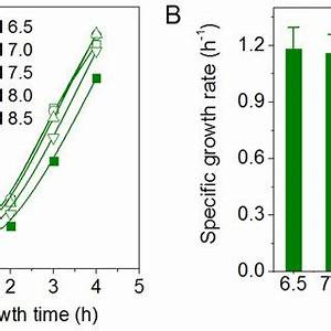 Alleviation of acetate-caused cell growth inhibition by ...