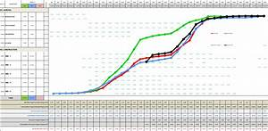 S Curves Project In Management
