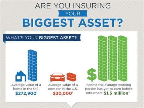 Are You Insuring Your Biggest Asset? [infographic]
