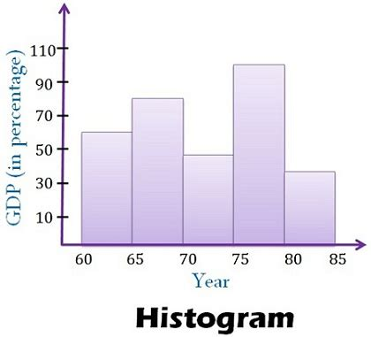 Difference Between Bar And Bar by Difference Between Histogram And Bar Graph With