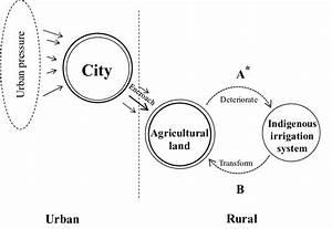 Diagram Of Urbanization Processes In Bmr U0026 39 S Peri