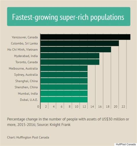 population rich super growing fastest canada huffpost cities