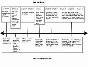 animal farm russian revolution essay animal farm and the russian  animal farm and the russian revolution of  research paper creative  writing vs essay