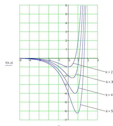 loesungen p differenzial und integralrechnung  mathe