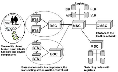 Gsm Basics  Architecture  Wokring  Link Services