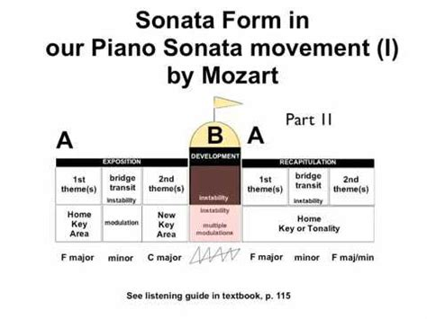 mozart s sonata allegro form explained