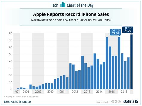 heres  iphone sales    year
