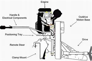Homemade Surface Drive Mud Motor Plans