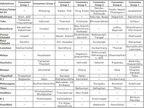 new schedule of load shedding thehtd load shedding schedule of nepal 2069