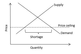 price ceiling explain  implications quora