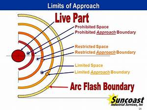 applying the 2012 nfpa 70e arc flash standard ppt video With arc flash approach boundaries